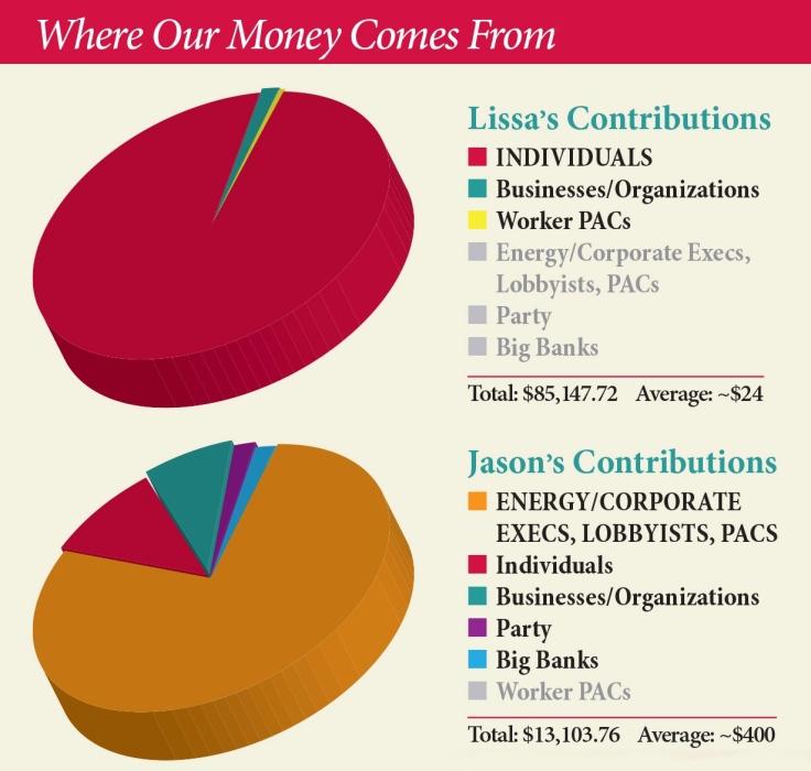 campaign finance graphic